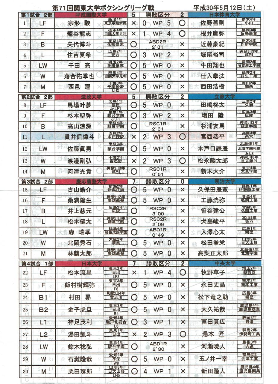 第71回関東大学ボクシングリーグ戦 第1週 平成国際戦 結果