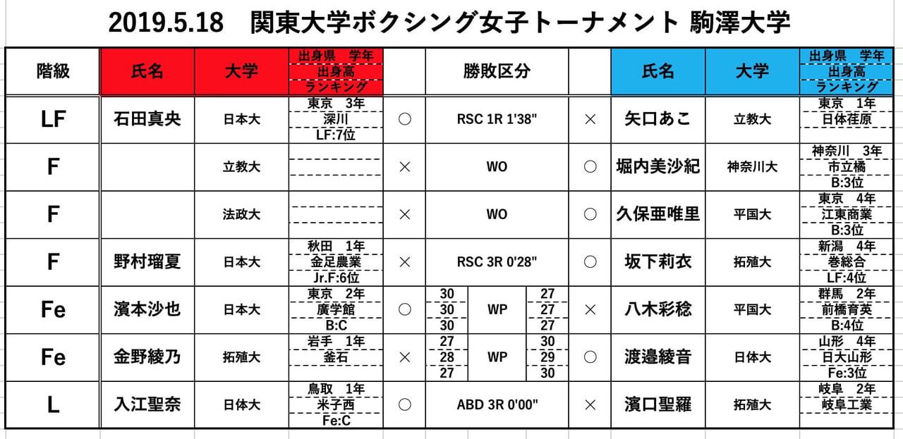 女子トーナメント戦1戦目(Fe級、L級)結果