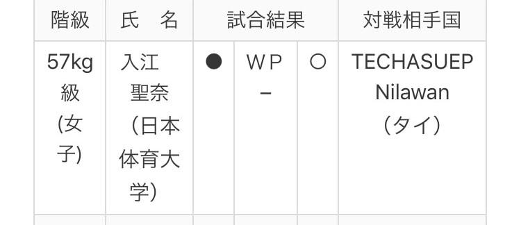 アジア選手権 2回戦結果