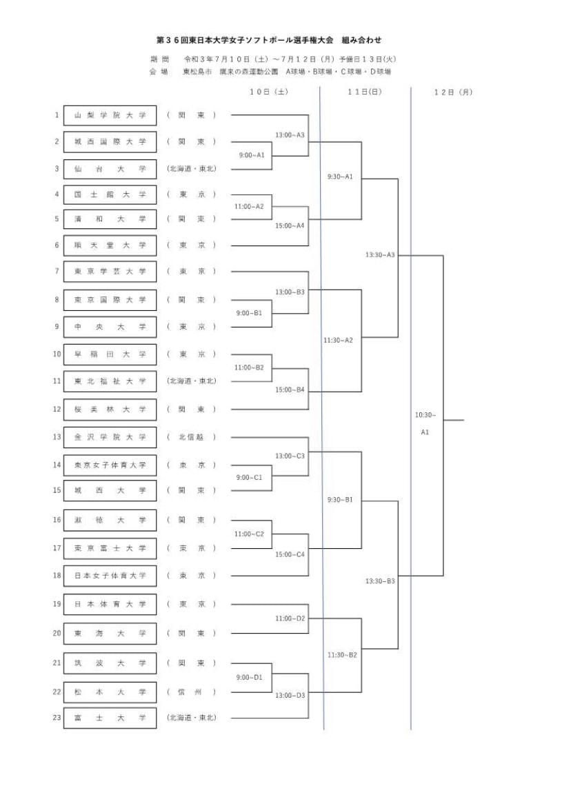 【女子】第36回東日本大学女子ソフトボール選手権大会
