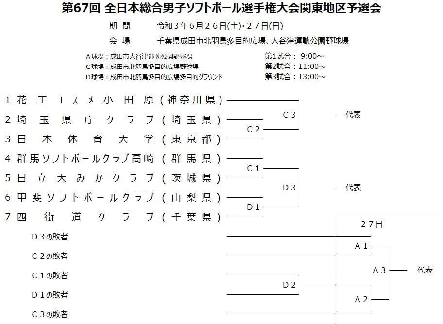 【男子】第67回全日本総合選手権大会関東地区予選会 組合せ