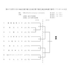 [男子]第67回全日本総合選手権大会東京都予選会 組み合わせ