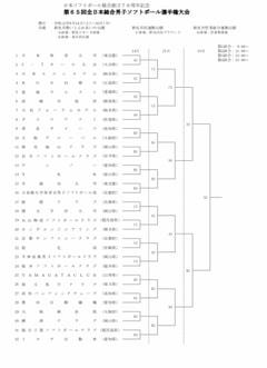[男子]第65回全日本総合選手権大会 組合せ