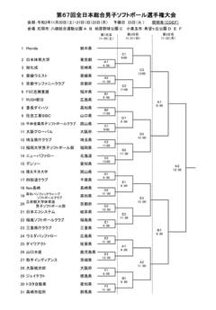 【男子】第67回全日本総合選手権大会
