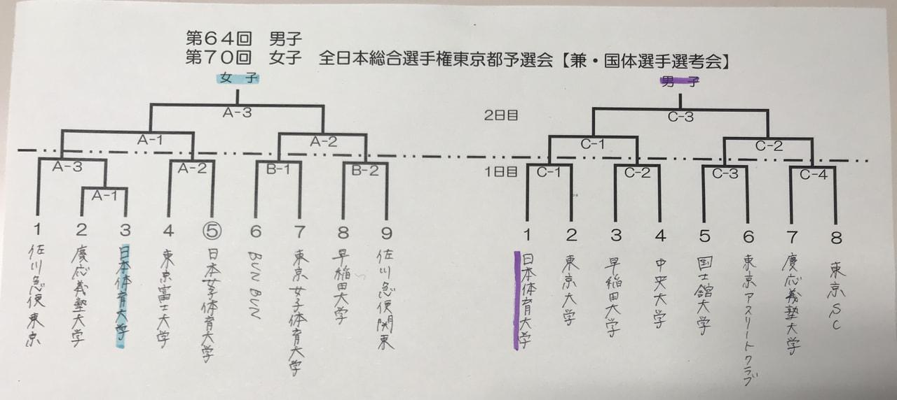 [男子]第64回全日本総合選手権大会東京都予選 組合せ